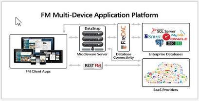The Multi-Device Application Platform Takes Center Stage with RAD Studio XE5